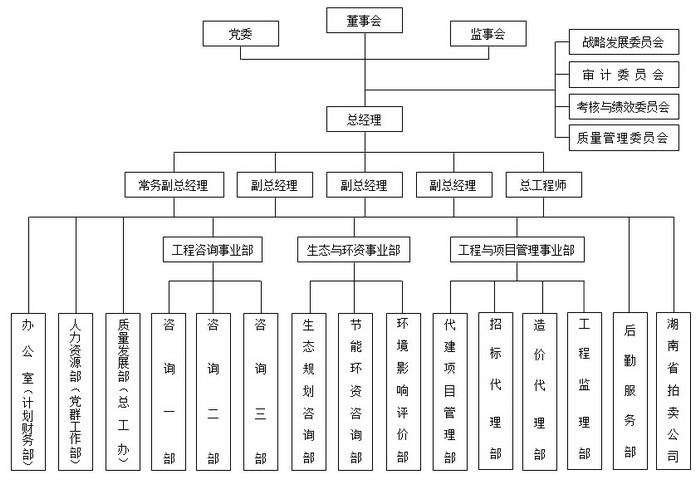 组织结构 - 湖南工程咨询网